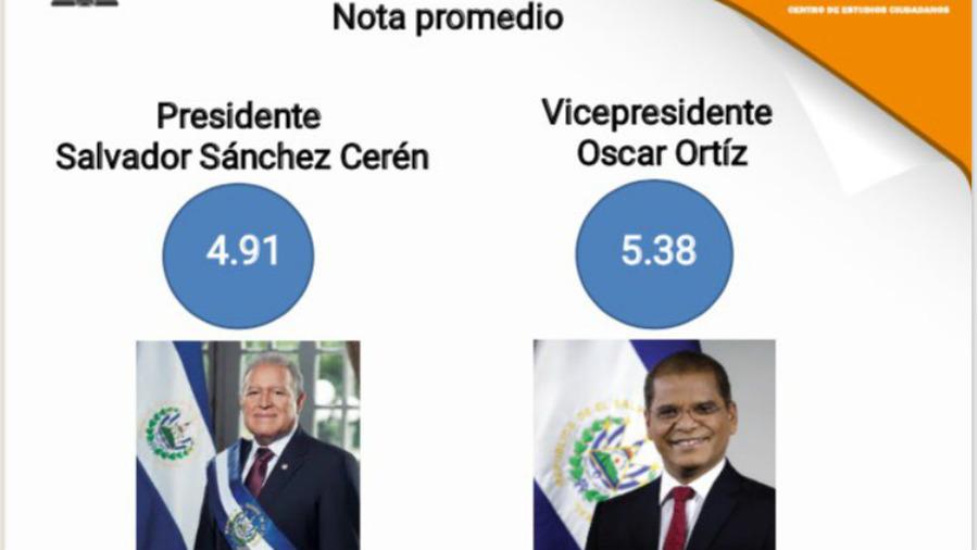 Encuesta de la Gavidia reprueba a Sánchez Cerén