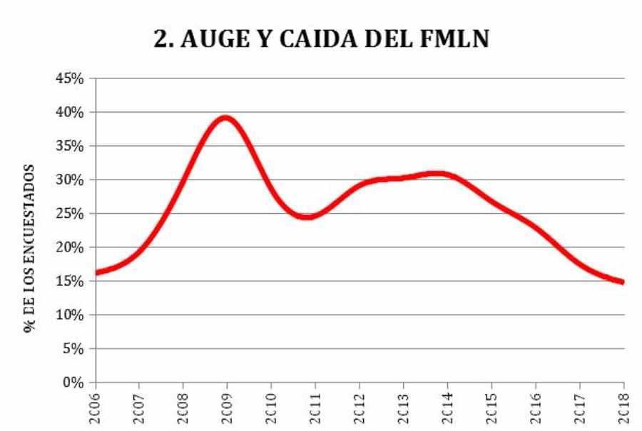 La extraña agonía del FMLN